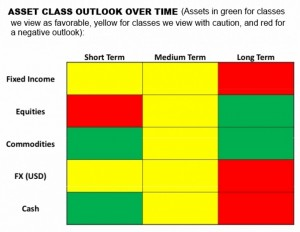 Asset Class Outlook Over Time.