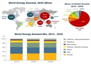 World Energy Demand, 2012 – 2030