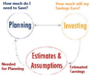 Investment Planning and Strategy.