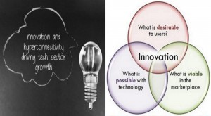 Innovation, Technology, and You.