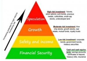 Investments and Degrees of Risk per Category.