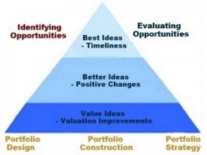 Portfolio Management, Strategy, and Selection.